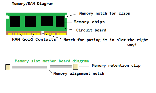 Memory RAM Slot Diagram